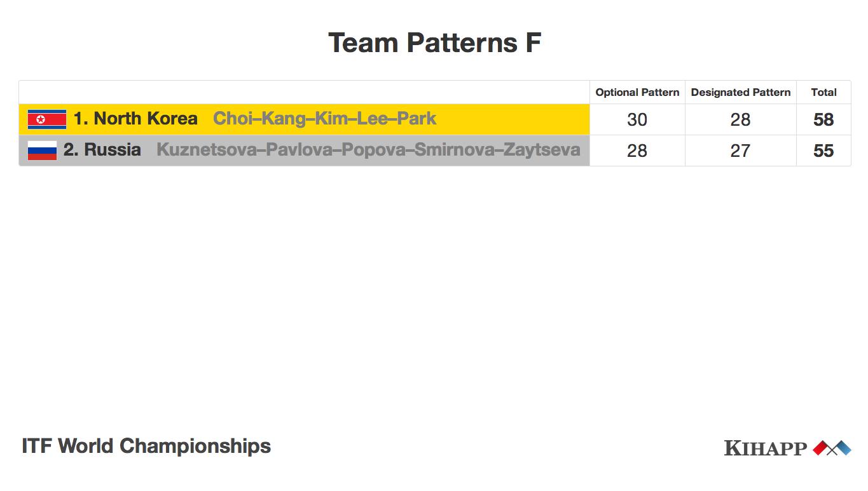 Team patterns scoreboard old